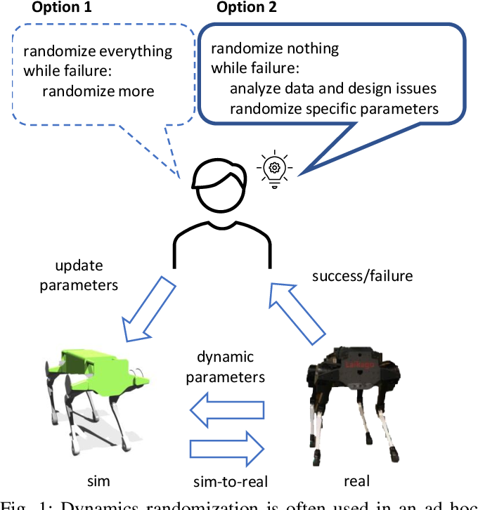 Figure 1 for Dynamics Randomization Revisited:A Case Study for Quadrupedal Locomotion