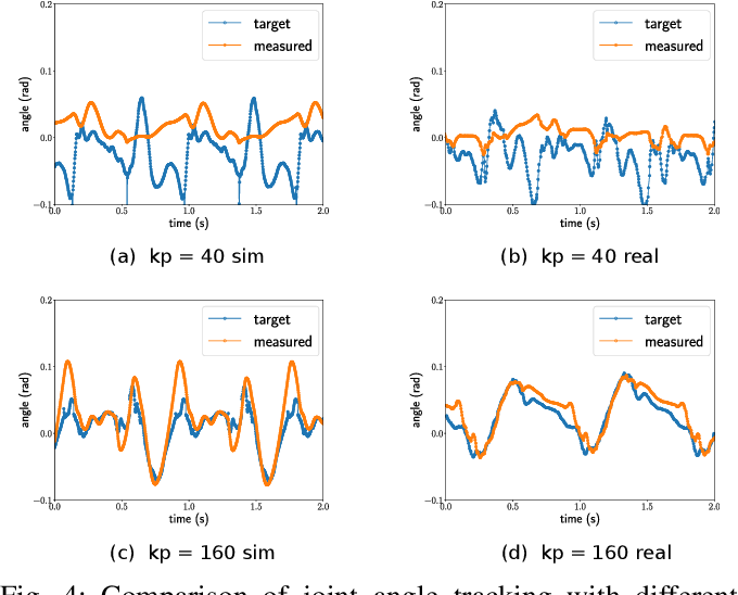 Figure 4 for Dynamics Randomization Revisited:A Case Study for Quadrupedal Locomotion