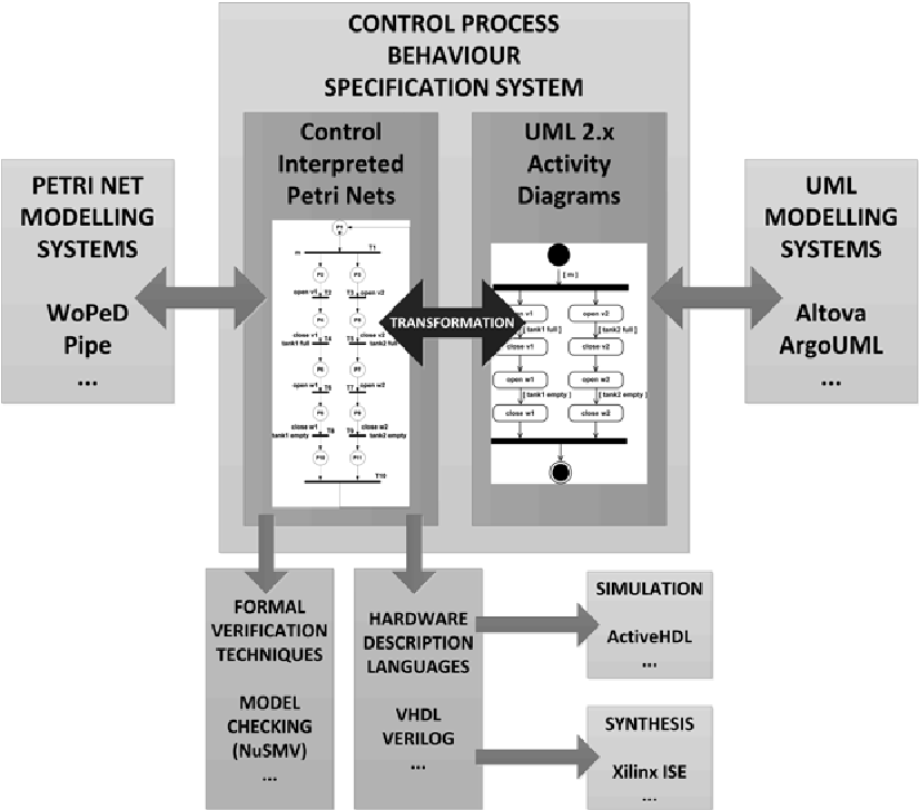 Figure 4 From Transformation Of Uml 2x Activity Diagrams Into