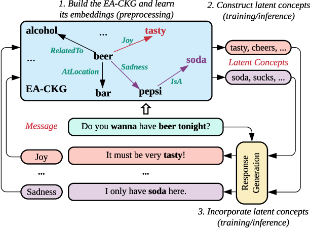 Figure 2 for CARE: Commonsense-Aware Emotional Response Generation with Latent Concepts