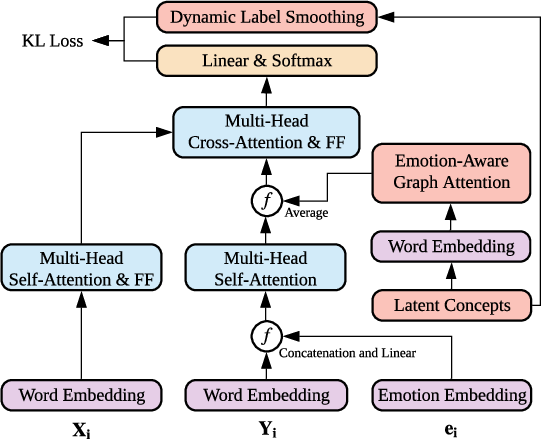 Figure 4 for CARE: Commonsense-Aware Emotional Response Generation with Latent Concepts