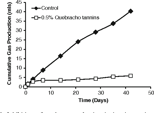 Figure 1 from Inhibition of hydrogen sulfide, methane, and