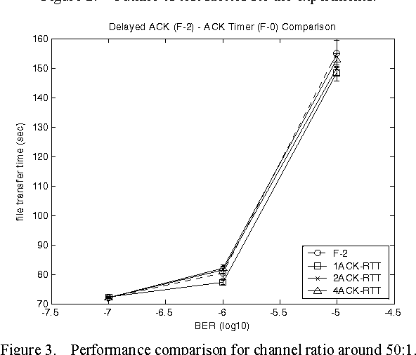 Analysis of optimal ACK frequency over asymmetric GEO-space channels