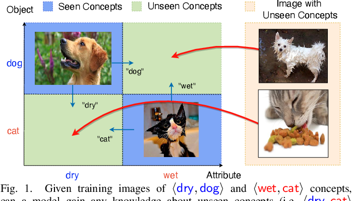 Figure 1 for Relation-aware Compositional Zero-shot Learning for Attribute-Object Pair Recognition