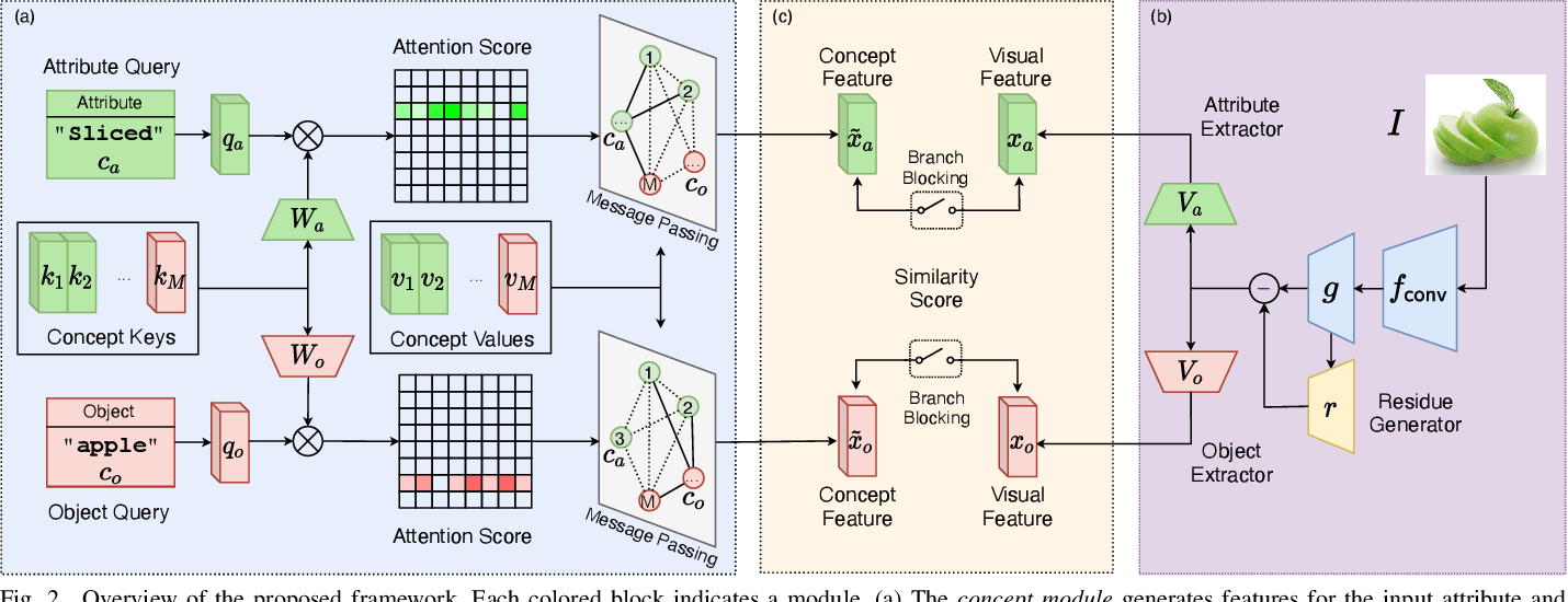 Figure 2 for Relation-aware Compositional Zero-shot Learning for Attribute-Object Pair Recognition