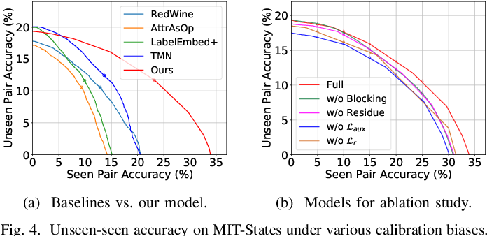 Figure 4 for Relation-aware Compositional Zero-shot Learning for Attribute-Object Pair Recognition