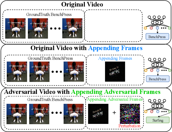 Figure 1 for Appending Adversarial Frames for Universal Video Attack