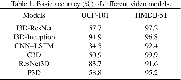 Figure 2 for Appending Adversarial Frames for Universal Video Attack