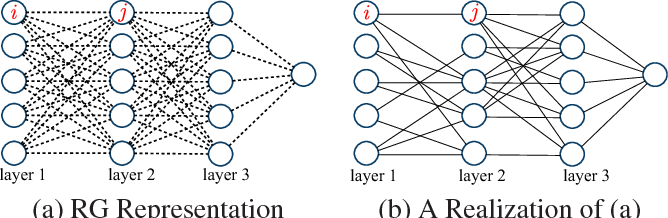 Figure 3 for Efficient Deep Feature Learning and Extraction via StochasticNets
