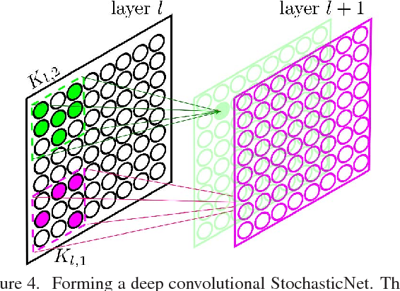 Figure 4 for Efficient Deep Feature Learning and Extraction via StochasticNets