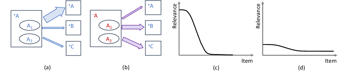 Figure 1 for Simultaneous Relevance and Diversity: A New Recommendation Inference Approach