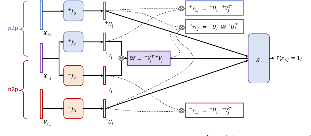 Figure 3 for Simultaneous Relevance and Diversity: A New Recommendation Inference Approach