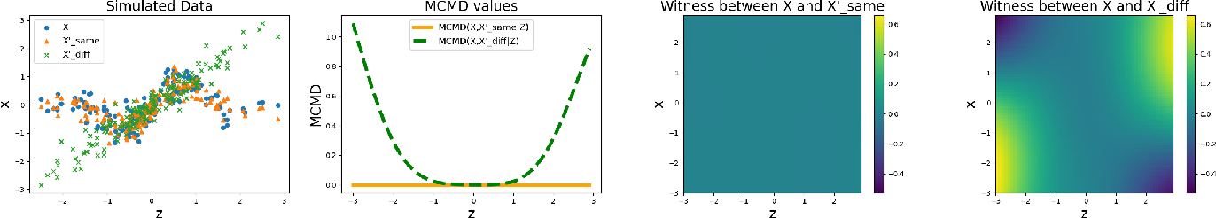 Figure 1 for A Measure-Theoretic Approach to Kernel Conditional Mean Embeddings