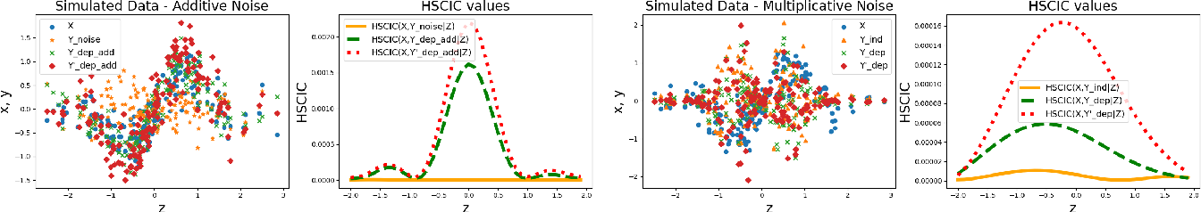 Figure 2 for A Measure-Theoretic Approach to Kernel Conditional Mean Embeddings