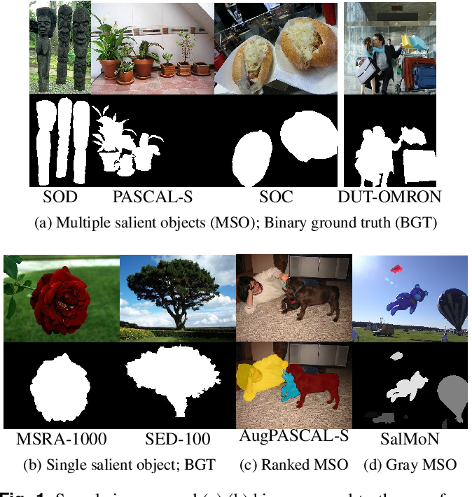 Figure 1 for Evaluating Salient Object Detection in Natural Images with Multiple Objects having Multi-level Saliency