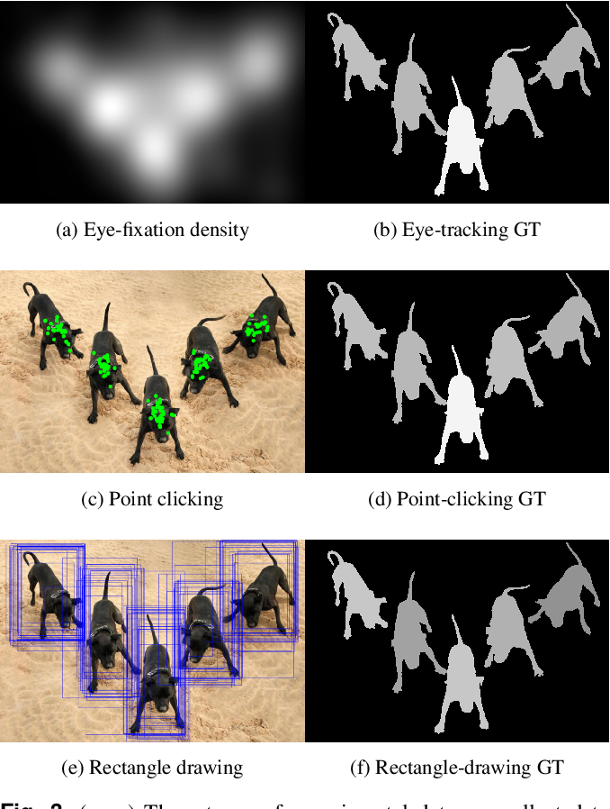 Figure 4 for Evaluating Salient Object Detection in Natural Images with Multiple Objects having Multi-level Saliency