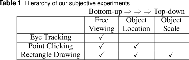 Figure 2 for Evaluating Salient Object Detection in Natural Images with Multiple Objects having Multi-level Saliency