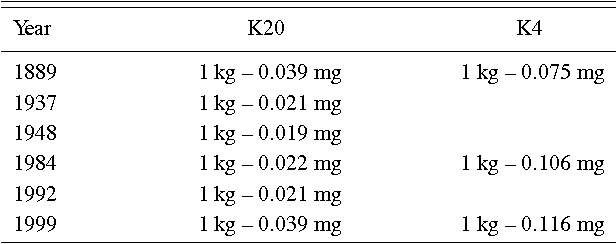 Table 1 from The Kilogram and Measurements of Mass and Force