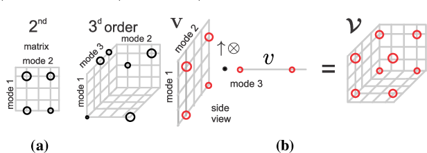 Figure 1 for Tensor Representations for Action Recognition