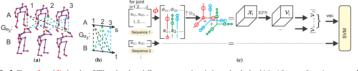 Figure 2 for Tensor Representations for Action Recognition