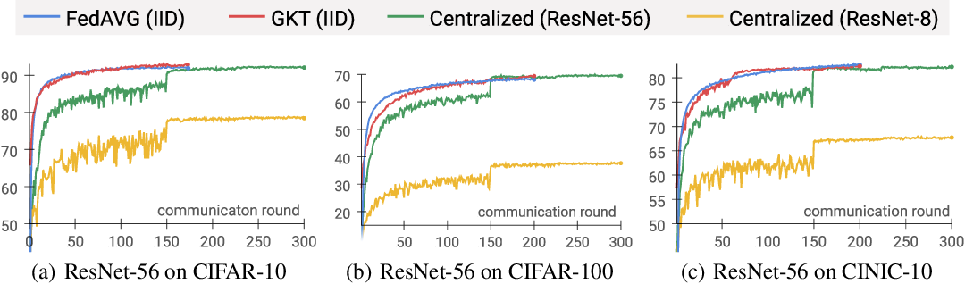 Figure 4 for Group Knowledge Transfer: Collaborative Training of Large CNNs on the Edge