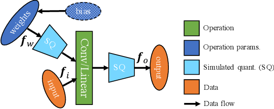Figure 1 for On the Effects of Quantisation on Model Uncertainty in Bayesian Neural Networks