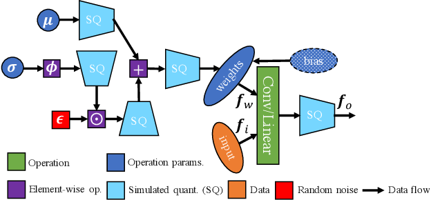 Figure 3 for On the Effects of Quantisation on Model Uncertainty in Bayesian Neural Networks