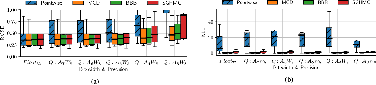 Figure 4 for On the Effects of Quantisation on Model Uncertainty in Bayesian Neural Networks