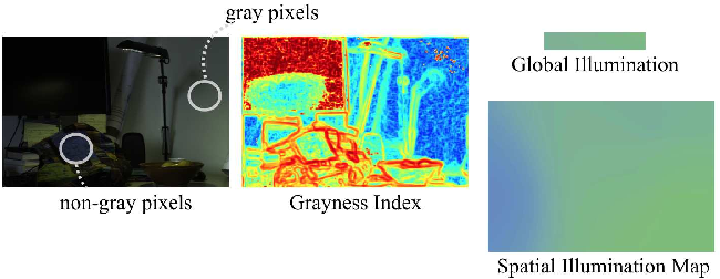 Figure 1 for On Finding Gray Pixels