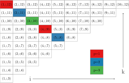 Figure 3 for A Parallel Projection Method for Metric Constrained Optimization