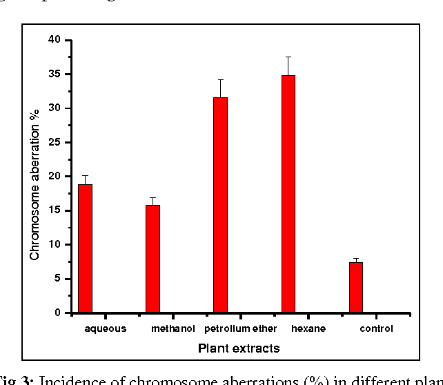 chromosomal aberrations in plants