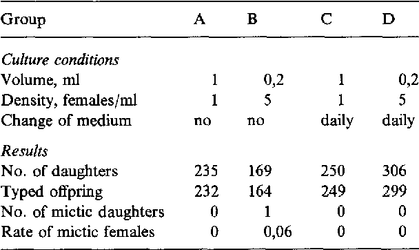 Table 1 . Preliminary experiment to Experiment 2 . Density effect on mictic female production . Effect of medium change . Global results for each group of 10 individuals under the indicated experimental conditions .