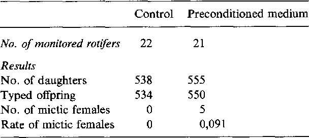Table 2 . Effect of conditioned medium on the proportion of mictic daughters for the lifetime of amictic females growing in individual cultures . Culture conditions : volume, 1 ml (i .e ., 1 female/ml); medium daily renewed .