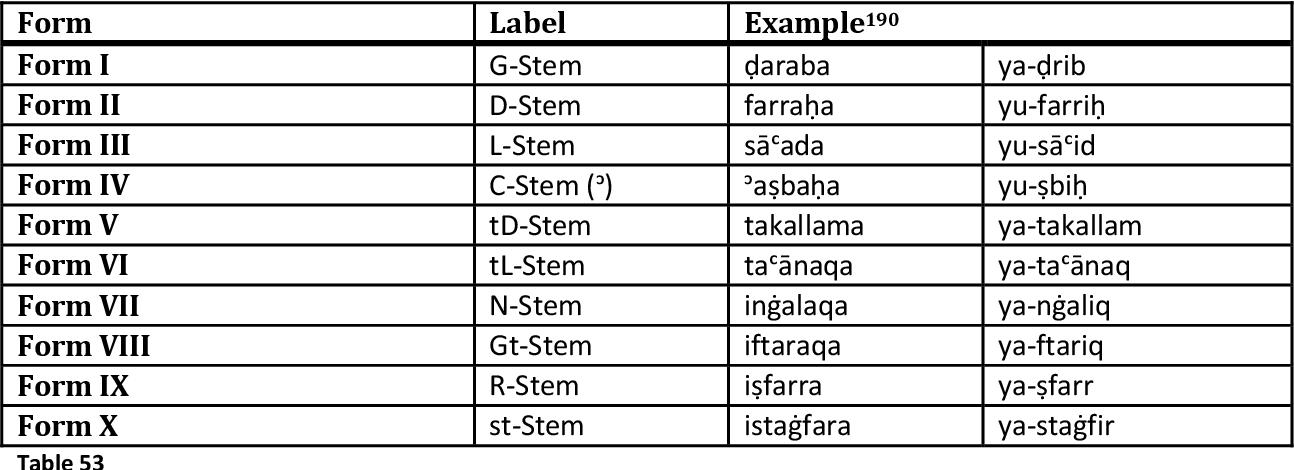 PDF] Diathesis in the Semitic Languages : Exploring the