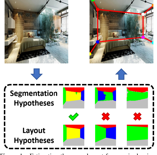 Figure 1 for Smart Hypothesis Generation for Efficient and Robust Room Layout Estimation