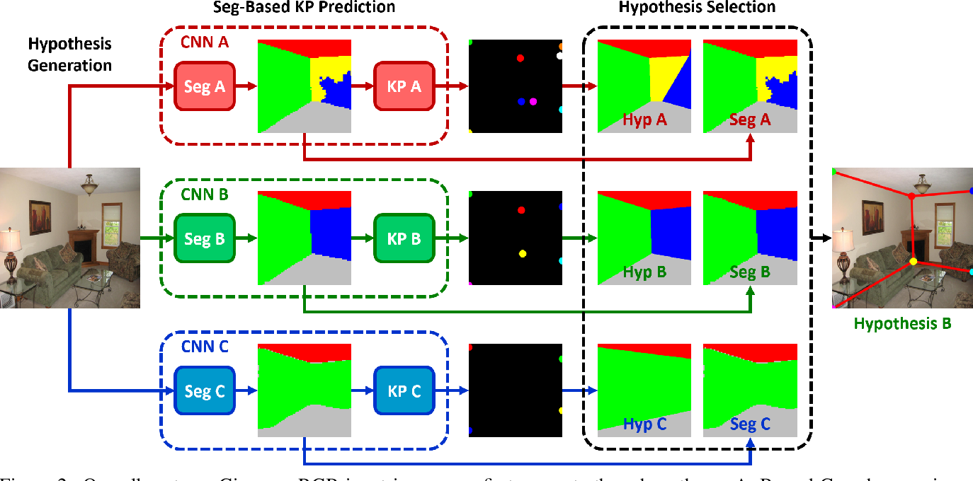 Figure 3 for Smart Hypothesis Generation for Efficient and Robust Room Layout Estimation