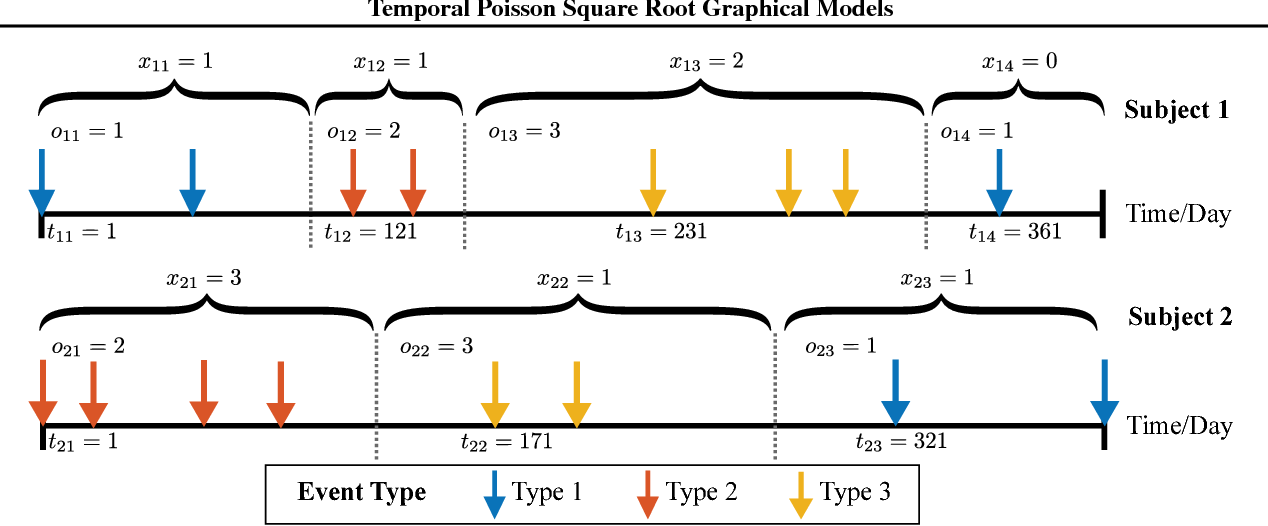 Figure 1 for Temporal Poisson Square Root Graphical Models