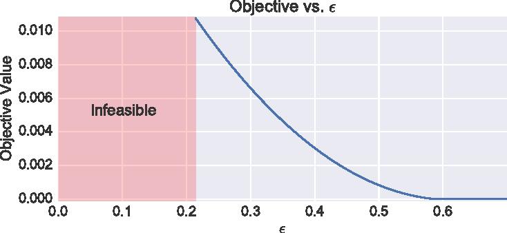 Figure 3 for Optimized Data Pre-Processing for Discrimination Prevention
