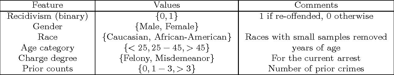 Figure 2 for Optimized Data Pre-Processing for Discrimination Prevention