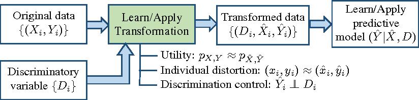 Figure 1 for Optimized Data Pre-Processing for Discrimination Prevention