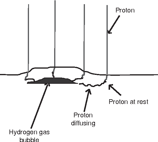 Fig. 4. Principle of blistering. Heavy hydrogen implantation in the target creates bubbles and cracks.