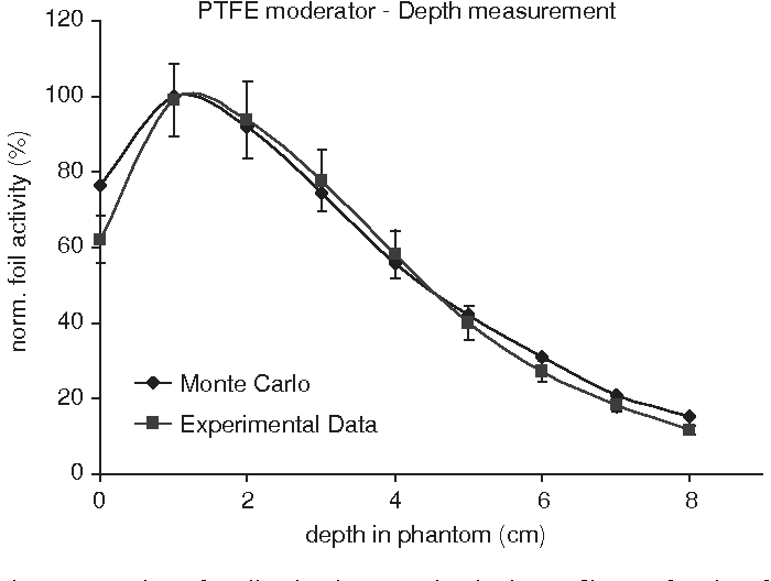 Fig. 6. Comparison of predicted and measured activation profiles as a function of depth in a TEP phantom (bare foils, Teflon moderator).