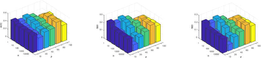 Figure 2 for Smoothed Multi-View Subspace Clustering
