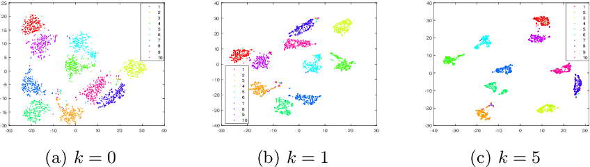 Figure 4 for Smoothed Multi-View Subspace Clustering