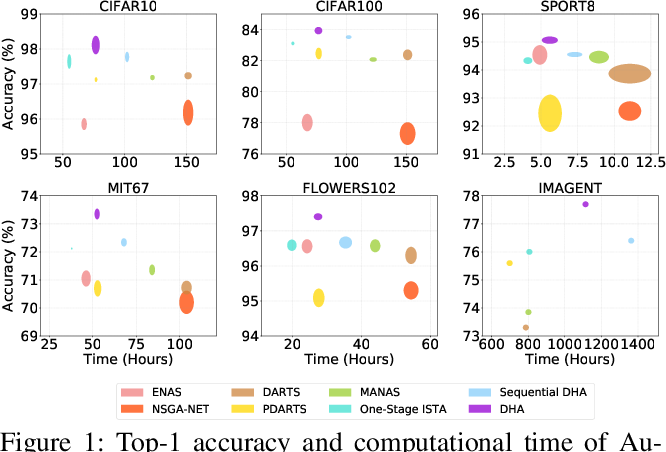 Figure 1 for DHA: End-to-End Joint Optimization of Data Augmentation Policy, Hyper-parameter and Architecture