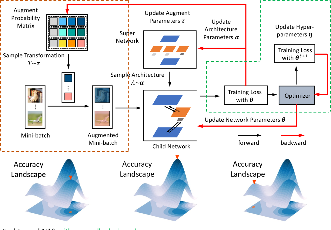 Figure 3 for DHA: End-to-End Joint Optimization of Data Augmentation Policy, Hyper-parameter and Architecture