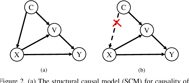Figure 3 for Improving Weakly-supervised Object Localization via Causal Intervention