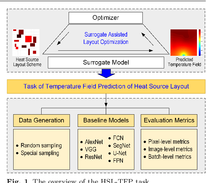 Figure 1 for A Deep Neural Network Surrogate Modeling Benchmark for Temperature Field Prediction of Heat Source Layout