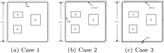 Figure 3 for A Deep Neural Network Surrogate Modeling Benchmark for Temperature Field Prediction of Heat Source Layout