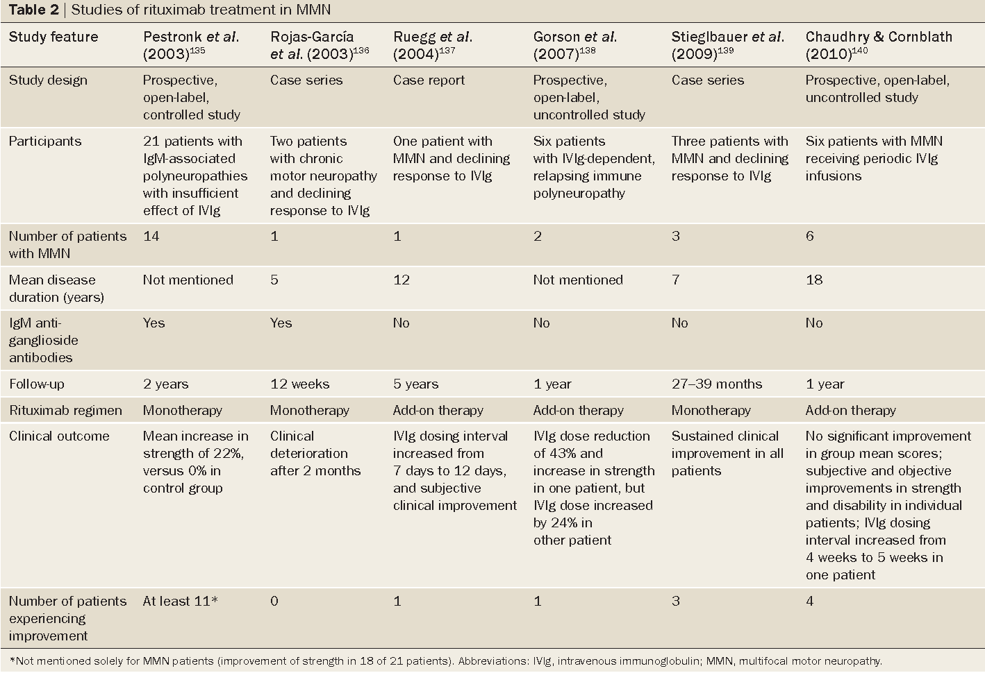 Table 2 from Multifocal motor neuropathy: diagnosis, pathogenesis